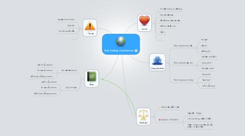 Mind Map: Ảnh hưởng của Internet