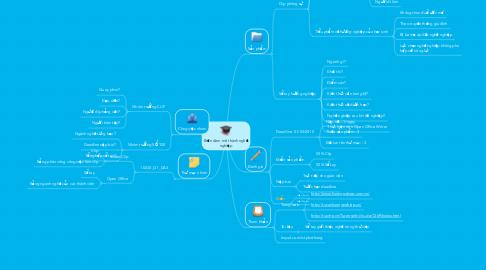 Mind Map: Biến đam mê thành nghề nghiệp