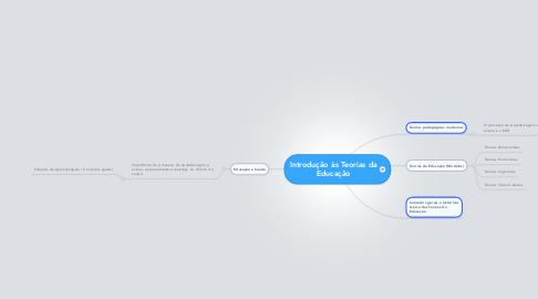 Mind Map: Introdução às Teorias da Educação