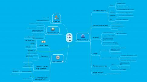 Mind Map: Севас