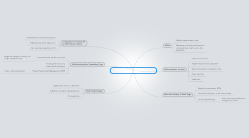 Mind Map: Customer relationship management