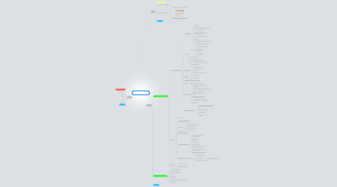 Mind Map: She says she'll lose her job session 3