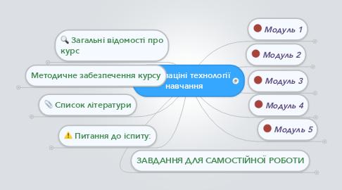 Mind Map: Інформаціні технології навчання
