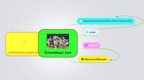 Mind Map: Олімпійські ігри