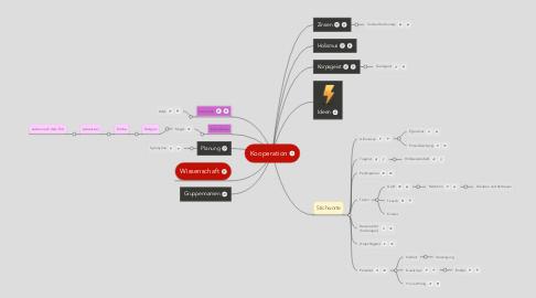 Mind Map: Entscheidung zurKooperation