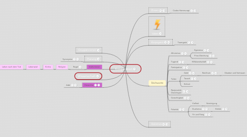 Mind Map: Kooperation