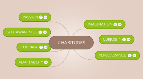 Mind Map: 7 HABITUDES