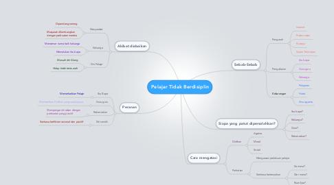 Mind Map: Pelajar Tidak Berdisiplin