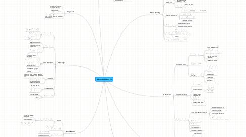 Mind Map: Bureau Ambtenaar 2.0