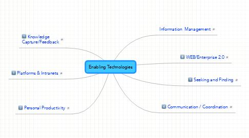 Mind Map: Enabling Technologies