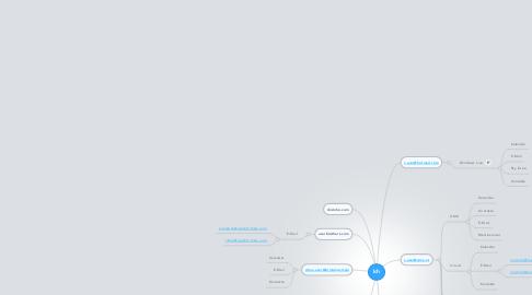 Mind Map: Ich
