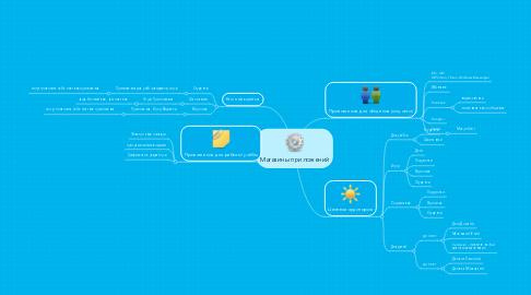 Mind Map: Магазины приложений