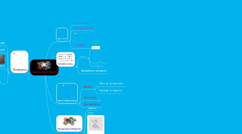 Mind Map: Маркеты приложений