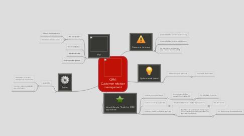 Mind Map: CRM: Customer relation management
