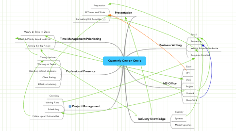 Mind Map: Quarterly One-on-One's
