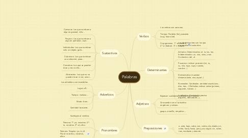 Mind Map: Palabras