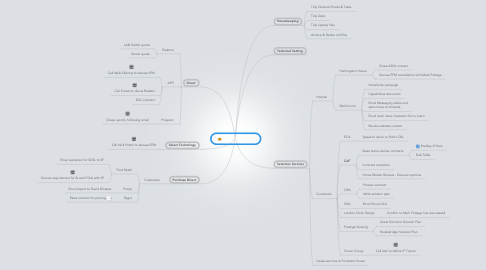 Mind Map: Work To Do List