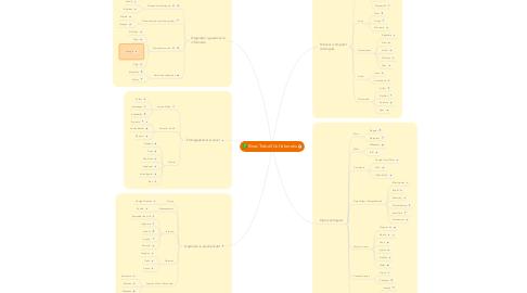 Mind Map: Eines Treball Col.laboratiu