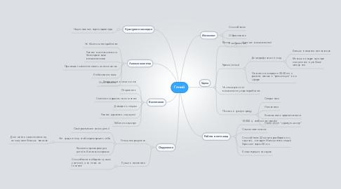 Mind Map: Гений