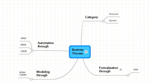 Mind Map: Business Process