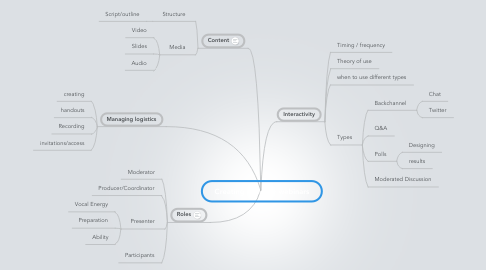 Mind Map: Creating effective webinars