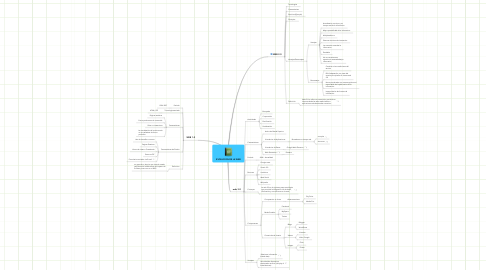 Mind Map: EVOLUCION DE LA WEB