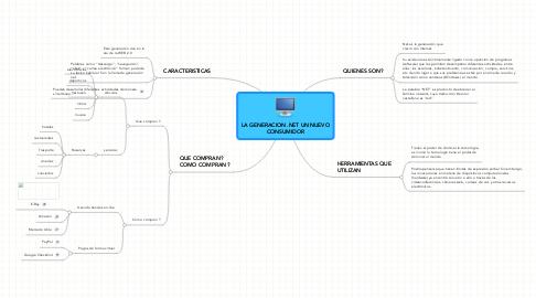 Mind Map: LA GENERACION .NET UN NUEVOCONSUMIDOR