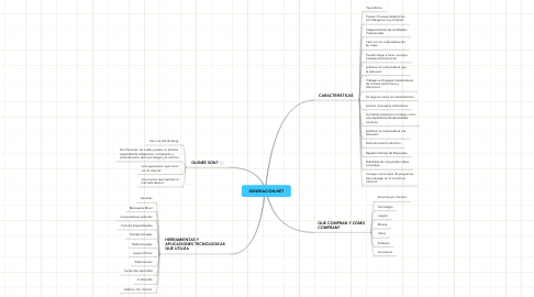 Mind Map: GENERACION.NET