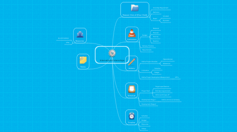 Mind Map: International Internships