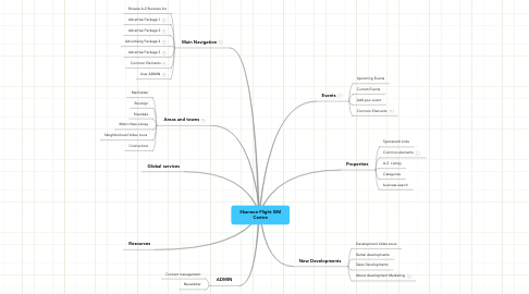 Mind Map: Shannon Flight SIM Centre