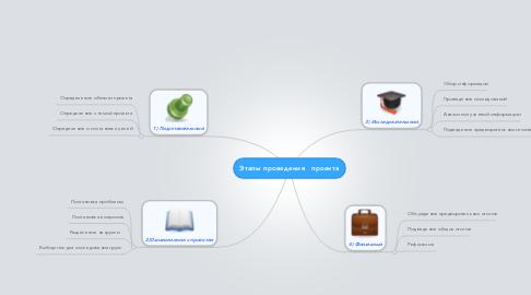 Mind Map: Этапы проведения   проекта