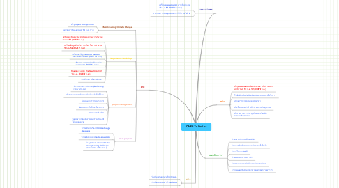 Mind Map: ONEP To Do List