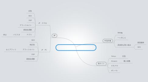 Mind Map: プロモーションチェックポイント