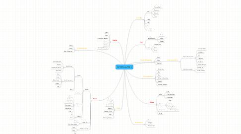 Mind Map: Self Sufficiency Matrix