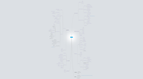 Mind Map: Skillmap
