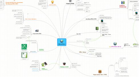 Mind Map: Zielone Biuro