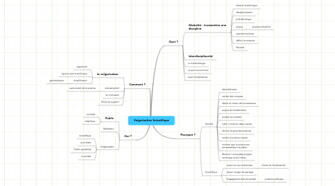 Mind Map: Vulgarisation Scientifique