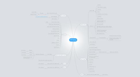 Mind Map: EPS Training