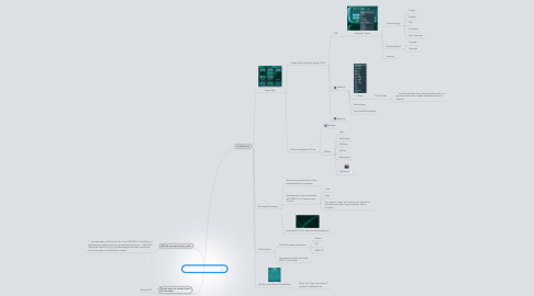 Mind Map: Absynth Synthesizer 411