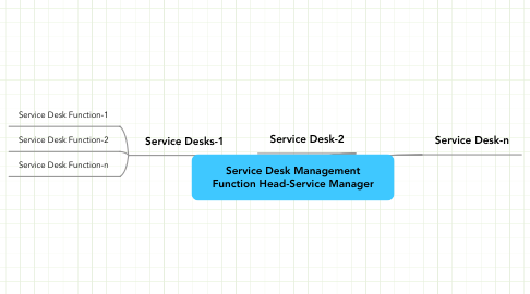 Mind Map: Service Desk Management Function Head-Service Manager