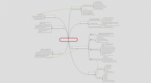 Mind Map: Deep Venous Thrombus