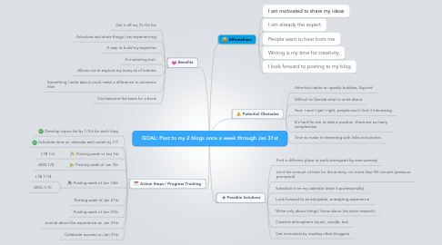 Mind Map: GOAL: Post to my 2 blogs once a week through Jan 31st