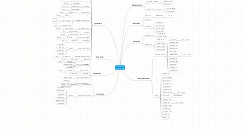 Mind Map: Конкурсы