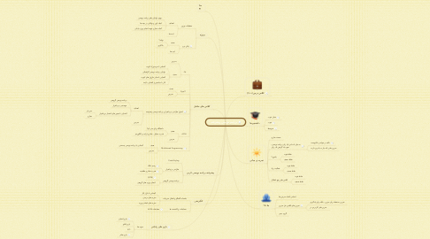 Mind Map: برنامه نویسی پیشرفته