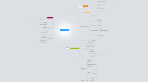 Mind Map: Session 2 Why me