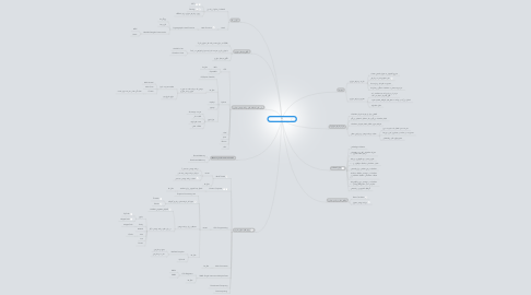 Mind Map: Parallel Computing