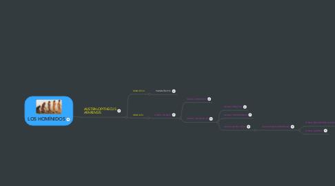 Mind Map: LOS HOMÍNIDOS