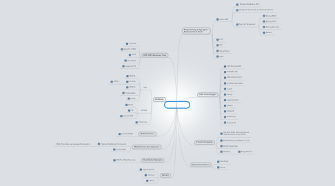 Mind Map: Qualifications