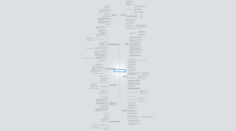 Mind Map: Как говорить с кем угодно и о чем угодно Лейл Лаундес