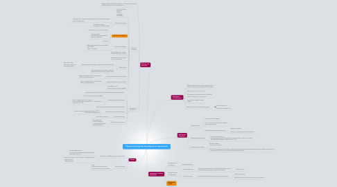 Mind Map: Physical and Cognitive Development in Adolescence